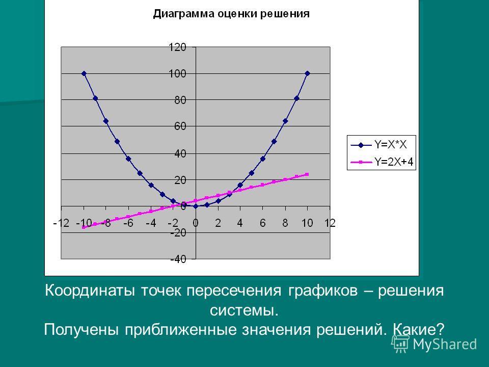 Координаты точек пересечения графиков – решения системы. Получены приближенные значения решений. Какие?