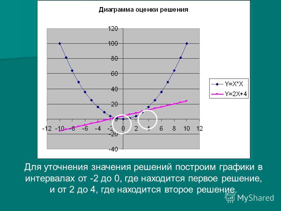 Для уточнения значения решений построим графики в интервалах от -2 до 0, где находится первое решение, и от 2 до 4, где находится второе решение.