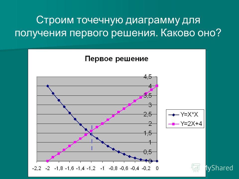 Строим точечную диаграмму для получения первого решения. Каково оно?