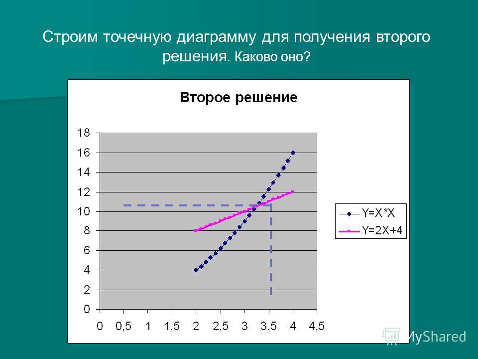 Строим точечную диаграмму для получения второго решения. Каково оно?