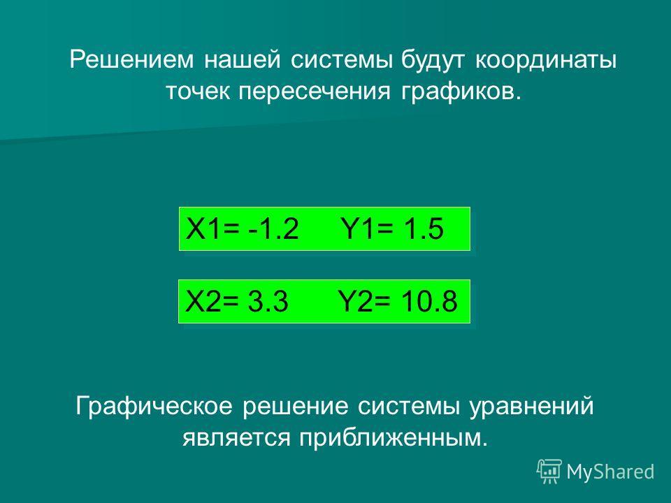 Решением нашей системы будут координаты точек пересечения графиков. X1= -1.2 Y1= 1.5 Графическое решение системы уравнений является приближенным. X2= 3.3 Y2= 10.8