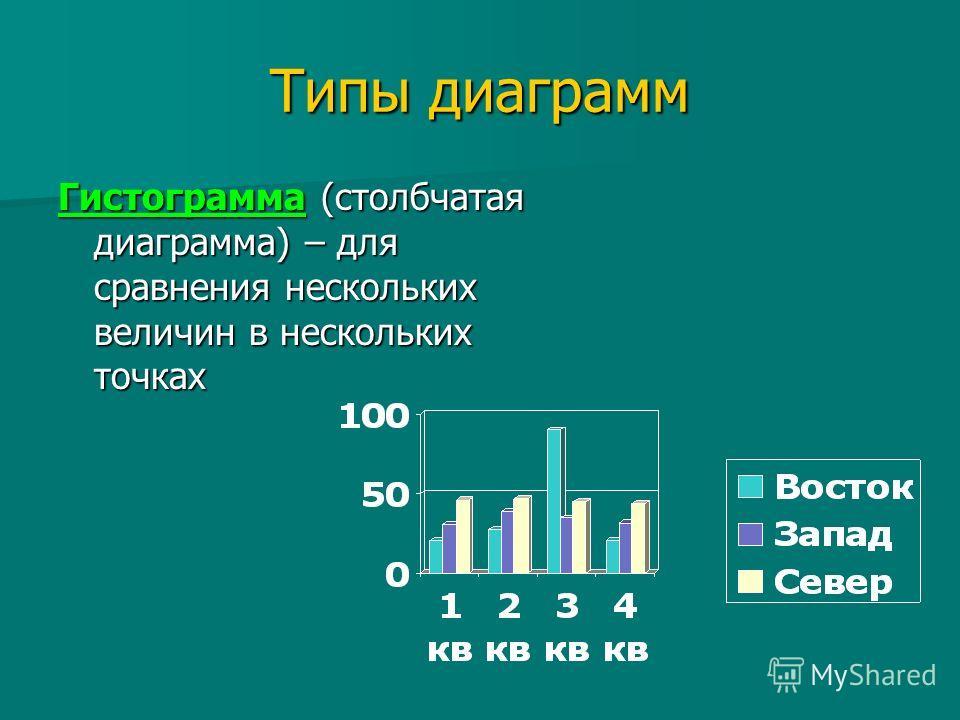 Типы диаграмм Гистограмма (столбчатая диаграмма) – для сравнения нескольких величин в нескольких точках