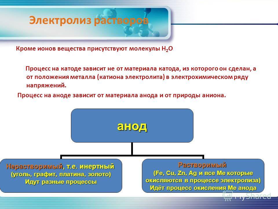 Электролиз растворов Кроме ионов вещества присутствуют молекулы Н 2 О Процесс на катоде зависит не от материала катода, из которого он сделан, а от положения металла (катиона электролита) в электрохимическом ряду напряжений. Процесс на аноде зависит