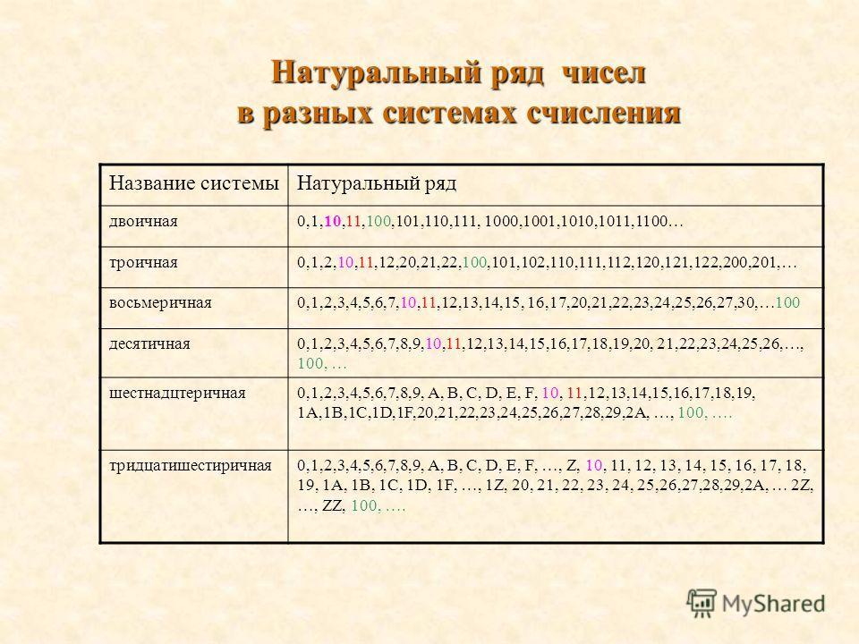 Натуральный ряд чисел в разных системах счисления Название системыНатуральный ряд двоичная0,1,10,11,100,101,110,111, 1000,1001,1010,1011,1100… троичная0,1,2,10,11,12,20,21,22,100,101,102,110,111,112,120,121,122,200,201,… восьмеричная0,1,2,3,4,5,6,7,1