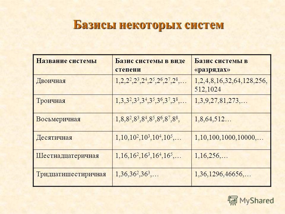 Базисы некоторых систем Название системыБазис системы в виде степени Базис системы в «разрядах» Двоичная1,2,2 2,2 3,2 4,2 5,2 6,2 7,2 8,…1,2,4,8,16,32,64,128,256, 512,1024 Троичная1,3,3 2,3 3,3 4,3 5,3 6,3 7,3 8,…1,3,9,27,81,273,… Восьмеричная1,8,8 2
