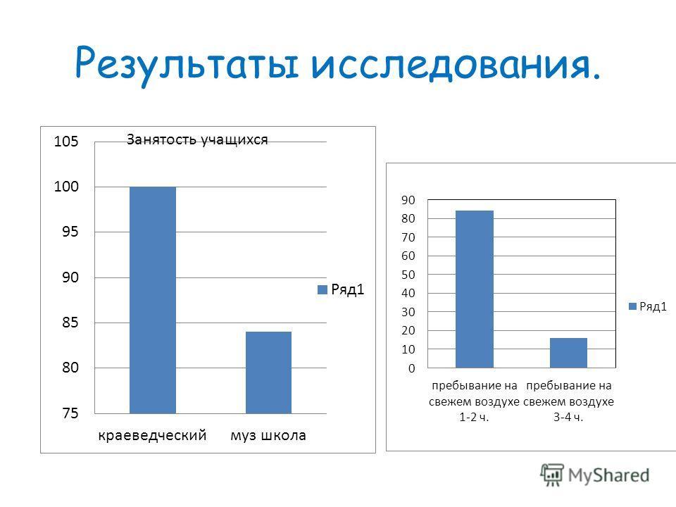 Результаты исследования. Занятость учащихся