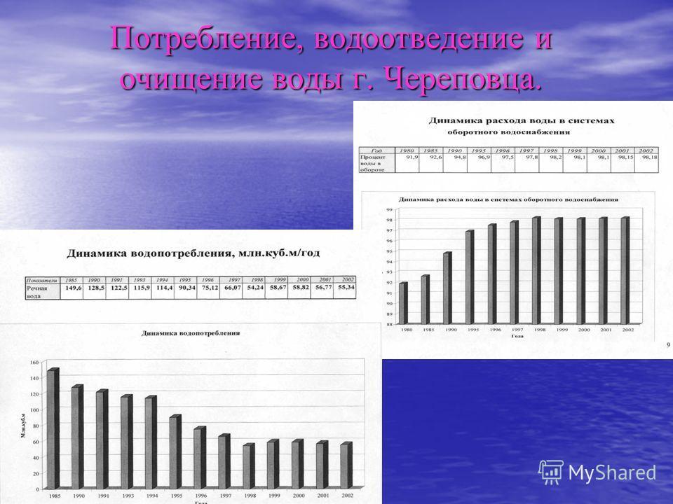 Потребление, водоотведение и очищение воды г. Череповца.