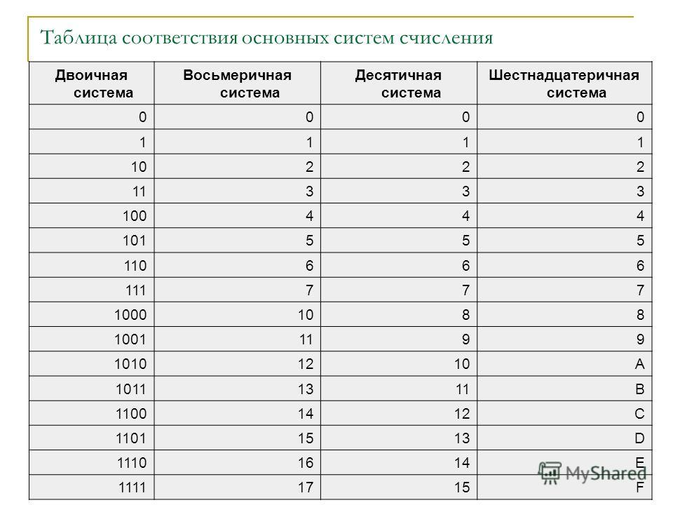 Таблица соответствия основных систем счисления Двоичная система Восьмеричная система Десятичная система Шестнадцатеричная система 0000 1111 10222 11333 100444 101555 110666 111777 10001088 10011199 10101210A 10111311B 11001412C 11011513D 11101614E 11