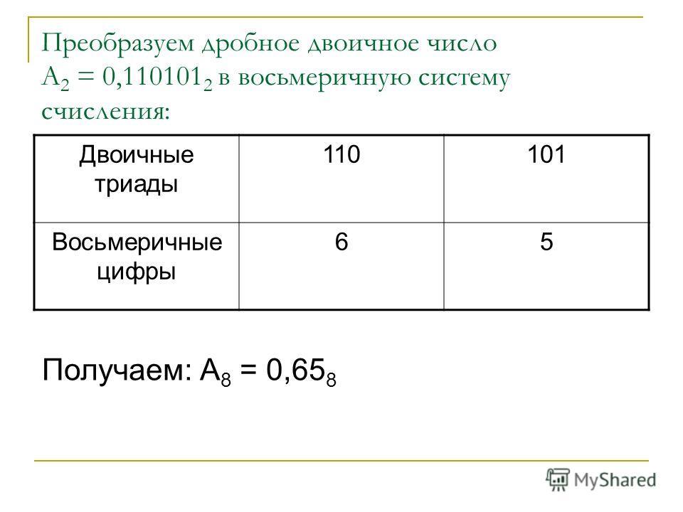 Преобразуем дробное двоичное число А 2 = 0,110101 2 в восьмеричную систему счисления: Двоичные триады 110101 Восьмеричные цифры 65 Получаем: А 8 = 0,65 8