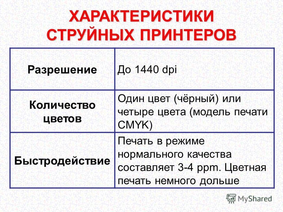 ХАРАКТЕРИСТИКИ СТРУЙНЫХ ПРИНТЕРОВ Разрешение До 1440 dpi Количество цветов Один цвет (чёрный) или четыре цвета (модель печати CMYK) Быстродействие Печать в режиме нормального качества составляет 3-4 ppm. Цветная печать немного дольше