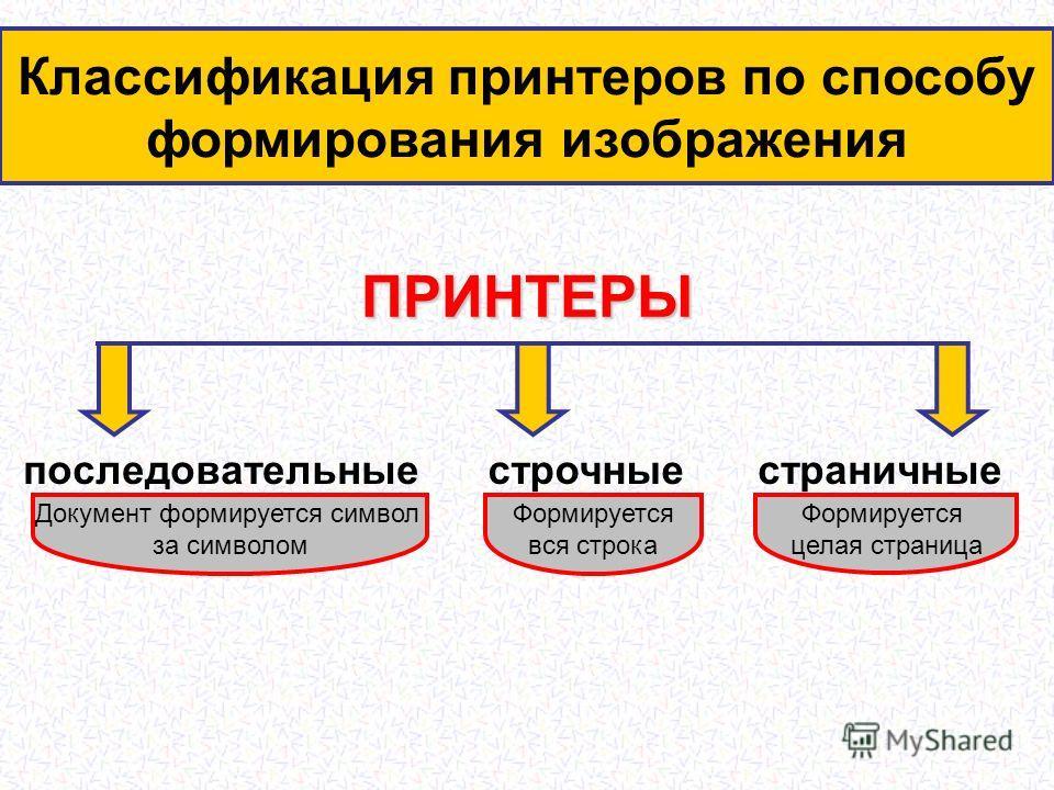 ПРИНТЕРЫ последовательныестрочныестраничные Классификация принтеров по способу формирования изображения Документ формируется символ за символом Формируется вся строка Формируется целая страница