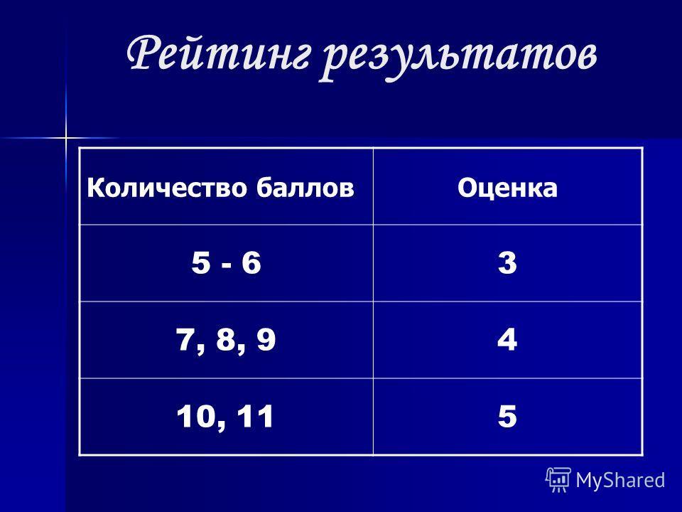 Рейтинг результатов Количество балловОценка 5 - 63 7, 8, 94 10, 115