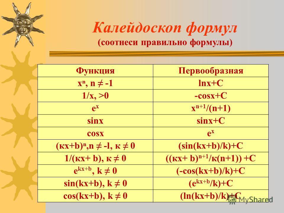 ФункцияПервообразная х, n -1lnx+C 1/x, >0-cosx+C exex x n+1 /(n+1) sinxsinx+C cosxexex (кх+b),n -l к 0(sin(kx+b)/k)+C 1/(кх+ b), к 0((кх+ b) n+1 /к(n+1)) +С e kx+b k 0(-cos(kx+b)/k)+C sin(kx+b), k 0(e kx+b /k)+C сos(kx+b), k 0(ln(kx+b)/k)+C Калейдоск