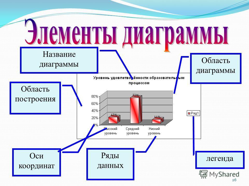 26 Область диаграммы Область построения легенда Оси координат Название диаграммы Ряды данных