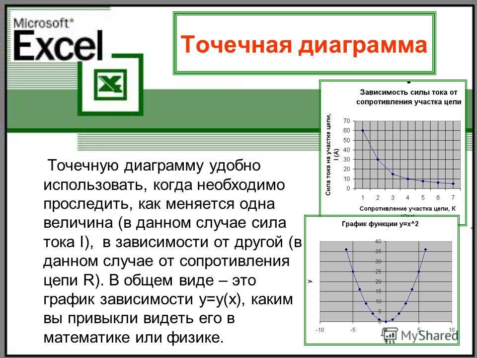 29 Точечная диаграмма Точечную диаграмму удобно использовать, когда необходимо проследить, как меняется одна величина (в данном случае сила тока I), в зависимости от другой (в данном случае от сопротивления цепи R). В общем виде – это график зависимо