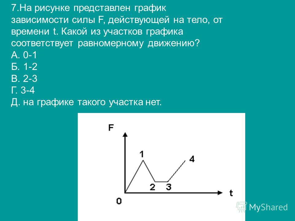7.На рисунке представлен график зависимости силы F, действующей на тело, от времени t. Какой из участков графика соответствует равномерному движению? А. 0-1 Б. 1-2 В. 2-3 Г. 3-4 Д. на графике такого участка нет.