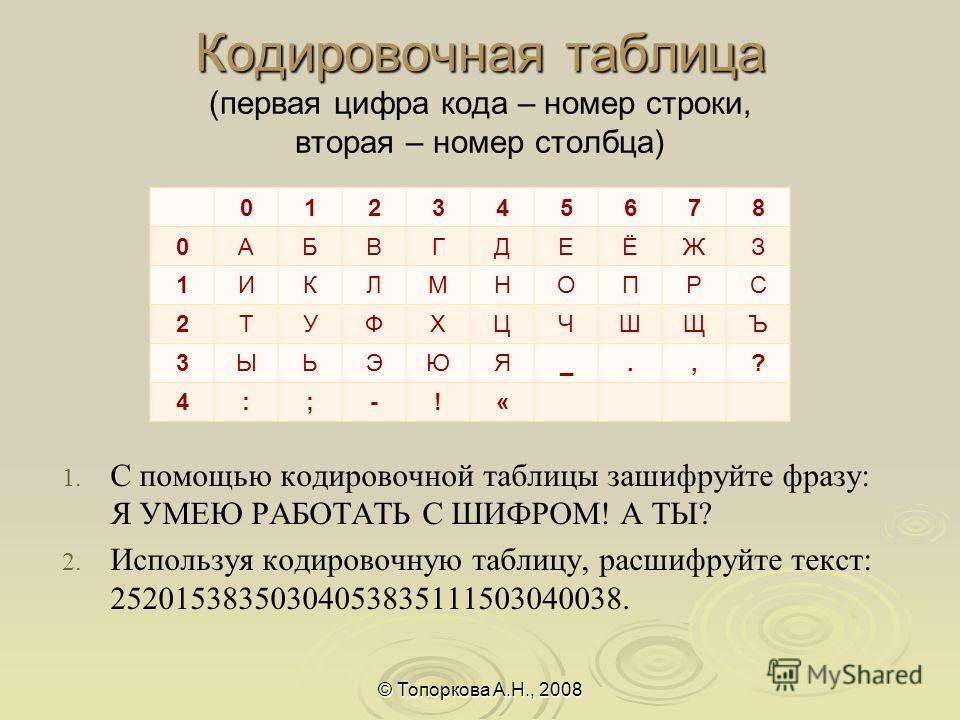 Кодировочная таблица Кодировочная таблица (первая цифра кода – номер строки, вторая – номер столбца) © Топоркова А.Н., 2008 012345678 0АБВГДЕЁЖЗ 1ИКЛМНОПРС 2ТУФХЦЧШЩЪ 3ЫЬЭЮЯ_.,? 4:;-!« 1. 1. С помощью кодировочной таблицы зашифруйте фразу: Я УМЕЮ РАБ