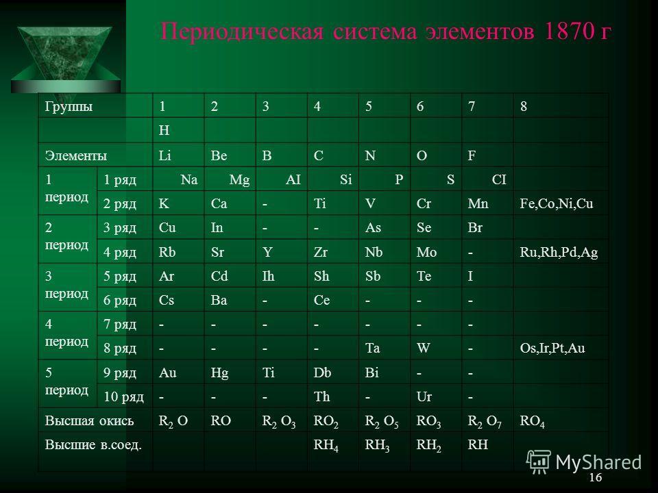16 Группы12345678 H ЭлементыLiBeBCNOF 1 период 1 рядNaMgAISiPSCI 2 рядKCa-TiVCrMnFe,Co,Ni,Cu 2 период 3 рядCuIn--AsSeBr 4 рядRbSrYZrNbMo-Ru,Rh,Pd,Ag 3 период 5 рядArCdIhShSbTeI 6 рядCsBa-Ce--- 4 период 7 ряд------- 8 ряд----TaW-Os,Ir,Pt,Au 5 период 9