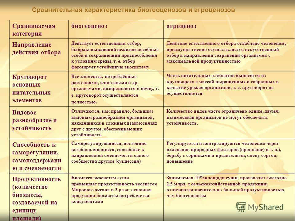 Сравнительная характеристика биогеоценозов и агроценозов. Сравниваемая категория биогеоценозагроценоз Направление действия отбора Действует естественный отбор, быбраковывающий нежизнеспособные особи и сохраняющий приспособления к условиям среды, т. е