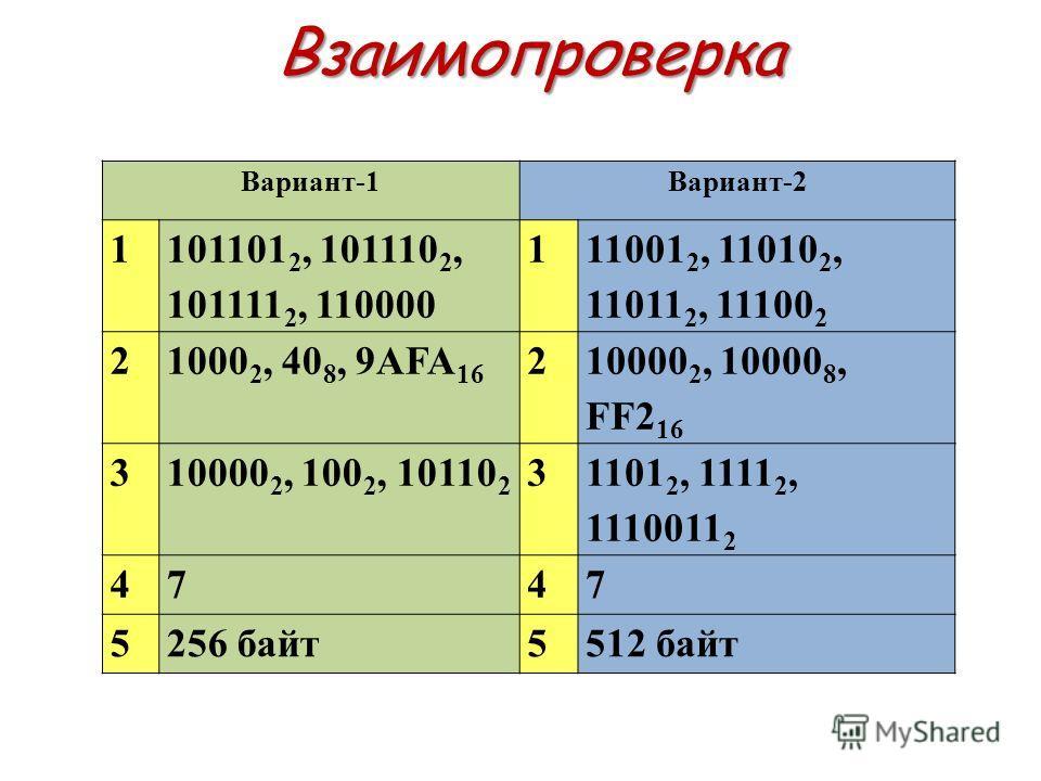 Взаимопроверка Вариант-1Вариант-2 1 101101 2, 101110 2, 101111 2, 110000 1 11001 2, 11010 2, 11011 2, 11100 2 21000 2, 40 8, 9AFA 16 2 10000 2, 10000 8, FF2 16 310000 2, 100 2, 10110 2 3 1101 2, 1111 2, 1110011 2 4747 5256 байт5512 байт