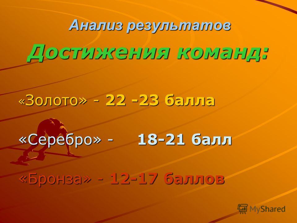 Анализ результатов Достижения команд: « Золото» - 22 -23 балла «Серебро» - 18-21 балл «Бронза» - 12-17 баллов