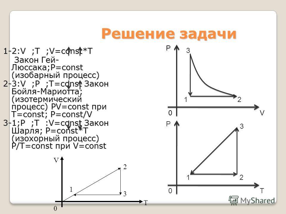 Решение задачи 1-2:V ;T ;V=const*T Закон Гей- Люссака;P=const (изобарный процесс) Закон Гей- Люссака;P=const (изобарный процесс) 2-3:V ;P ;T=const Закон Бойля-Мариотта; (изотермический процесс) PV=const при Т=const; P=const/V 3-1;P ;T :V=const Закон