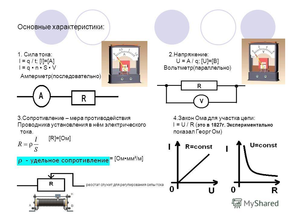 Основные характеристики: 1. Сила тока: 2.Напряжение: I = q / t; [I]=[A] U = A / q; [U]=[B] I = q n S V Вольтметр(параллельно) Амперметр(последовательно) 3.Сопротивление – мера противодействия 4.Закон Ома для участка цепи: Проводника установления в нё