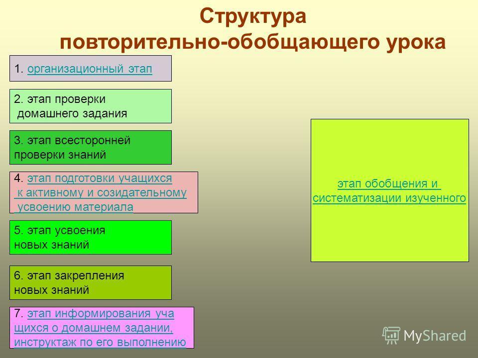 1. организационный этапорганизационный этап 2. этап проверки домашнего задания 3. этап всесторонней проверки знаний 4. этап подготовки учащихсяэтап подготовки учащихся к активному и созидательному усвоению материала 5. этап усвоения новых знаний 6. э