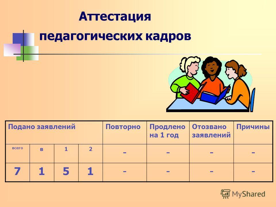 Аттестация педагогических кадров Подано заявленийПовторноПродлено на 1 год Отозвано заявлений Причины всего в12 ---- 7151----