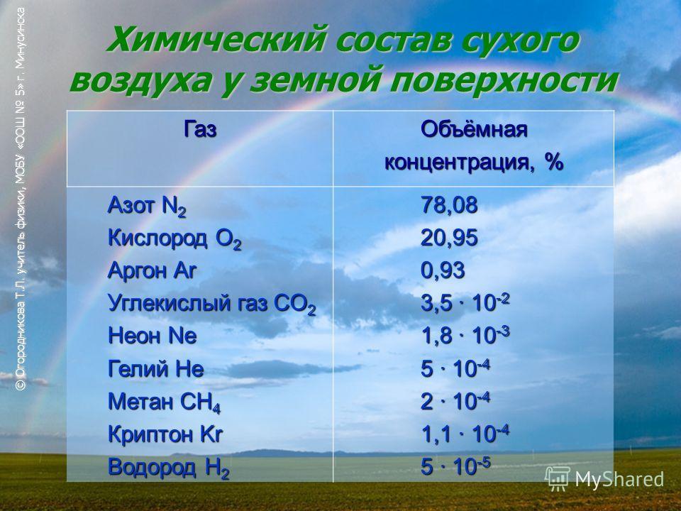 Химический состав сухого воздуха у земной поверхности ГазОбъёмная концентрация, % Азот N 2 Кислород O 2 Аргон Ar Углекислый газ CO 2 Неон Ne Гелий He Метан CH 4 Криптон Kr Водород H 2 78,08 20,95 0,93 3,5 · 10 -2 1,8 · 10 -3 5 · 10 -4 2 · 10 -4 1,1 ·