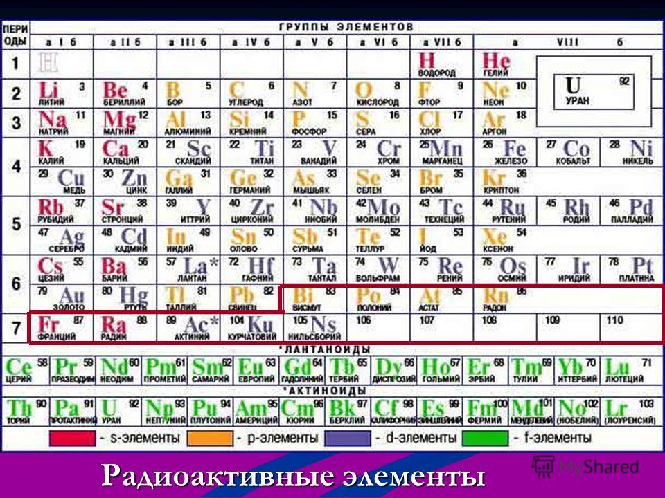 Радиоактивные элементы