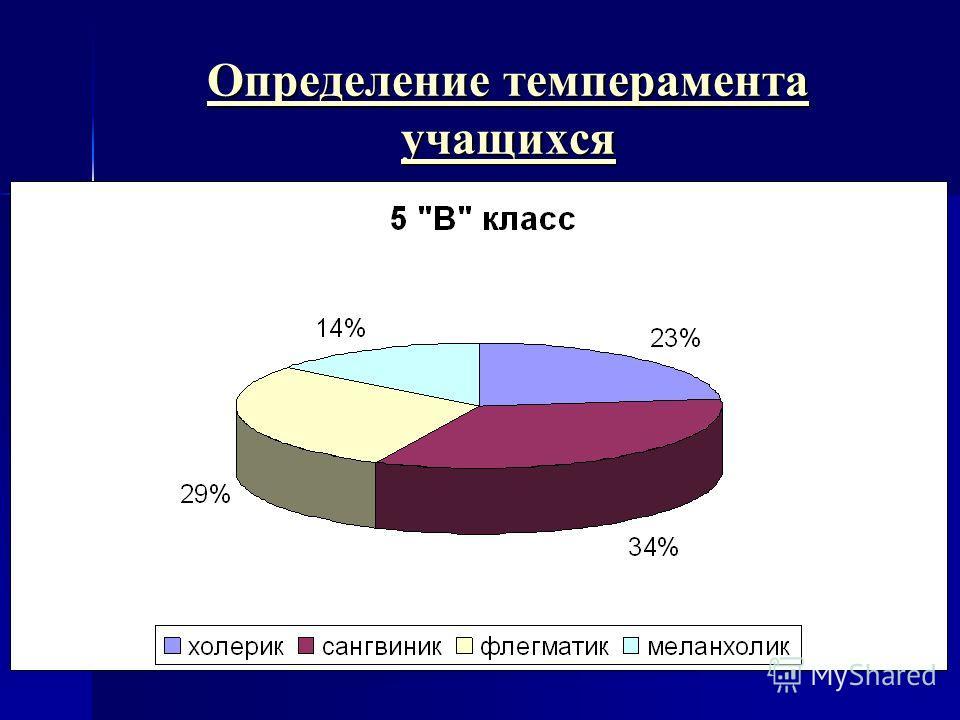 Определение темперамента учащихся Определение темперамента учащихся