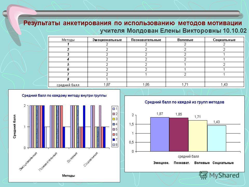 Результаты анкетирования по использованию методов мотивации учителя Молдован Елены Викторовны 10.10.02