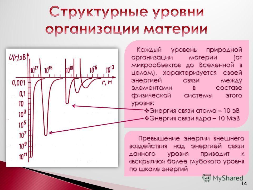 Каждый уровень природной организации материи (от микрообъектов до Вселенной в целом), характеризуется своей энергией связи между элементами в составе физической системы этого уровня: Энергия связи атома – 10 эВ Энергия связи атома – 10 эВ Энергия свя