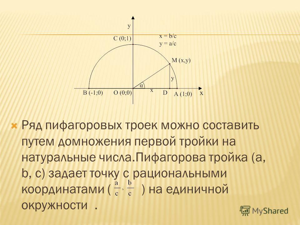Ряд пифагоровых троек можно составить путем домножения первой тройки на натуральные числа.Пифагорова тройка (a, b, c) задает точку с рациональными координатами ( ) на единичной окружности.