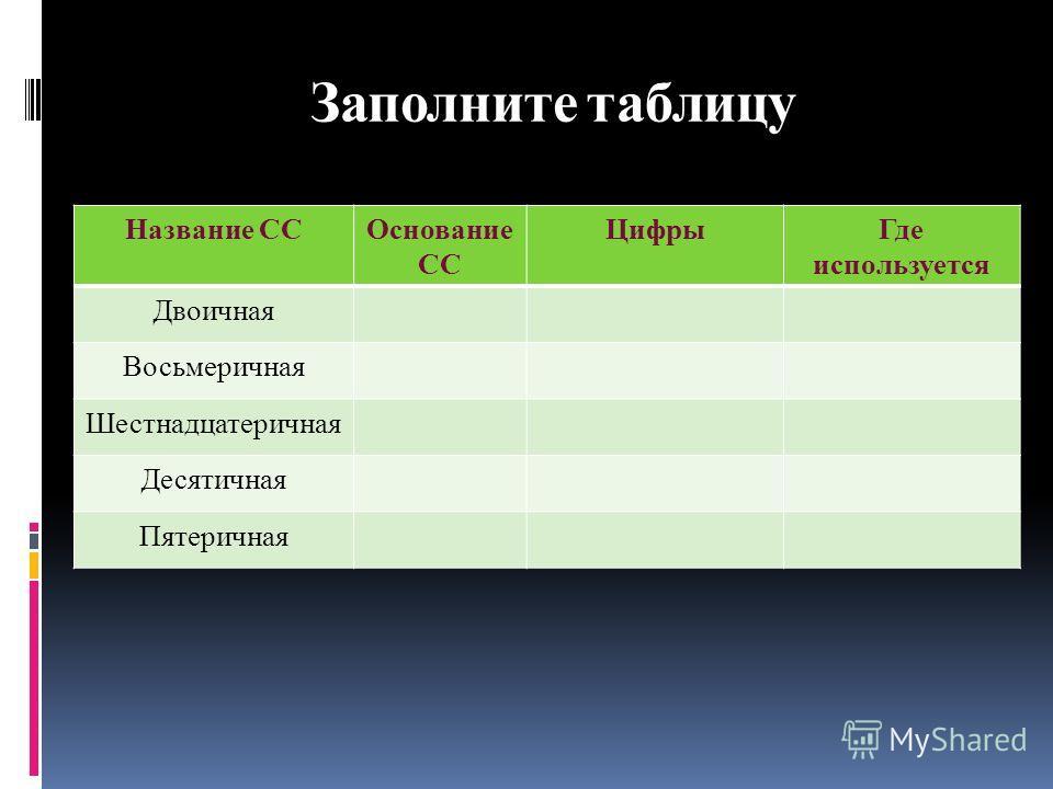 Заполните таблицу Название ССОснование СС ЦифрыГде используется Двоичная Восьмеричная Шестнадцатеричная Десятичная Пятеричная