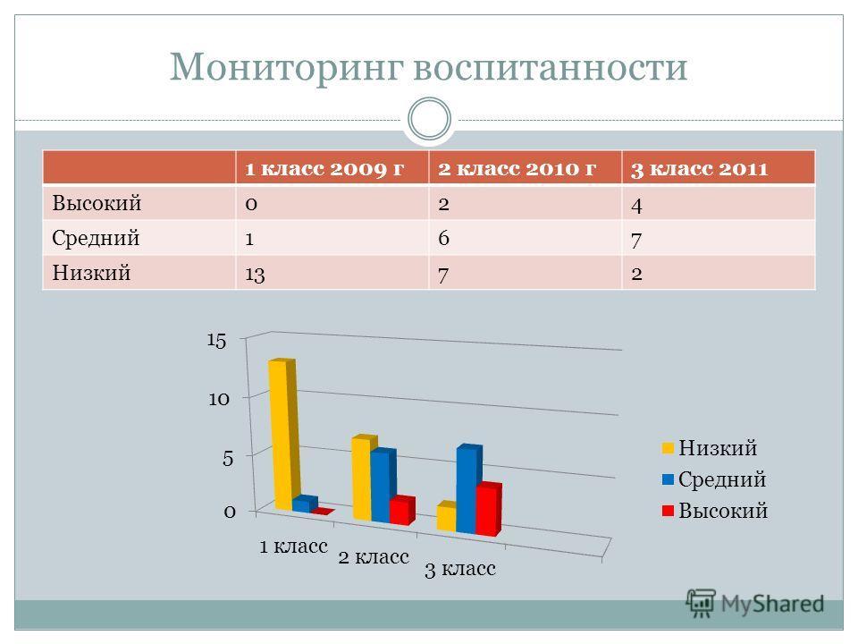 Мониторинг воспитанности 1 класс 2009 г2 класс 2010 г3 класс 2011 Высокий024 Средний167 Низкий1372