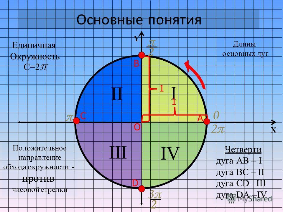 I Y X IV III II Основные понятия 0 π 2 π 3π3π 2 А В С D О Единичная Окружность С=2 Π Положительное направление обхода окружности - против часовой стрелки Длины основных дуг 2π 1 1 Четверти дуга АВ – I дуга ВС – II дуга CD –III дуга DА –IV