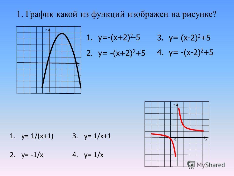 1. График какой из функций изображен на рисунке? 1.у=-(х+2) 2 -5 2.у= -(х+2) 2 +5 3.у= (х-2) 2 +5 4.у= -(х-2) 2 +5 у х 0 у х 0 1.у= 1/(х+1) 2.у= -1/х 3.у= 1/х+1 4.у= 1/х