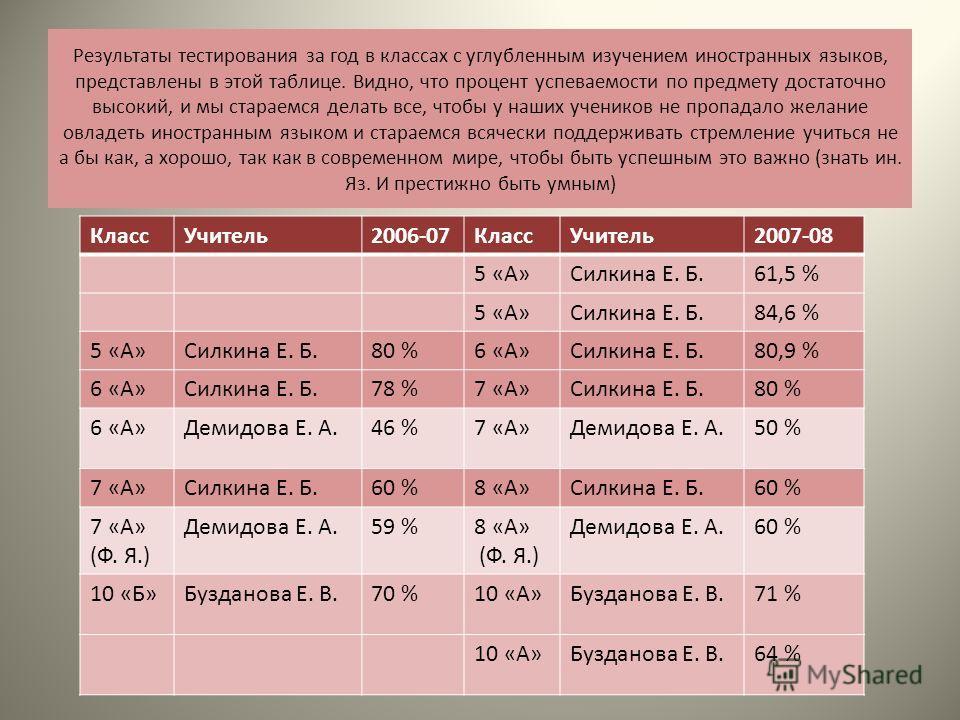Результаты тестирования за год в классах с углубленным изучением иностранных языков, представлены в этой таблице. Видно, что процент успеваемости по предмету достаточно высокий, и мы стараемся делать все, чтобы у наших учеников не пропадало желание о