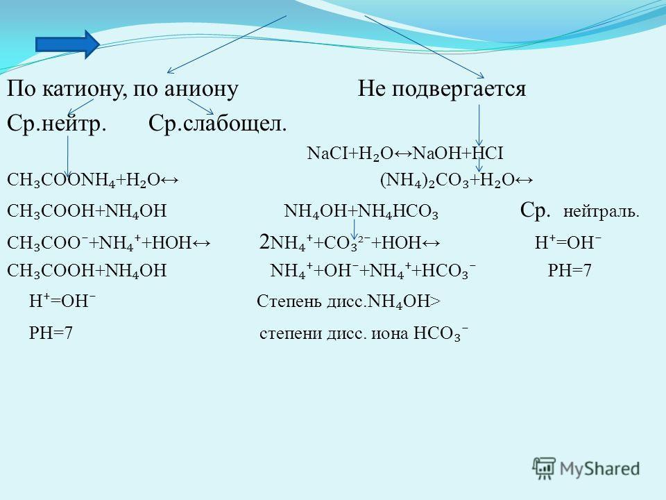По катиону, по аниону Не подвергается Ср.нейтр. Ср.слабощел. NaCI+H ONaOH+HCI СН СООNH +H O (NH ) CO +H O CH COOH+NH OH NH OH+NH HCO Ср. нейтраль. CH COO +NH +HOH 2 NH +CO ² +HOH Н =ОН CH COOH+NH OH NH +OH +NH +HCO РН=7 H =OH Cтепень дисс.NH OH> PH=7