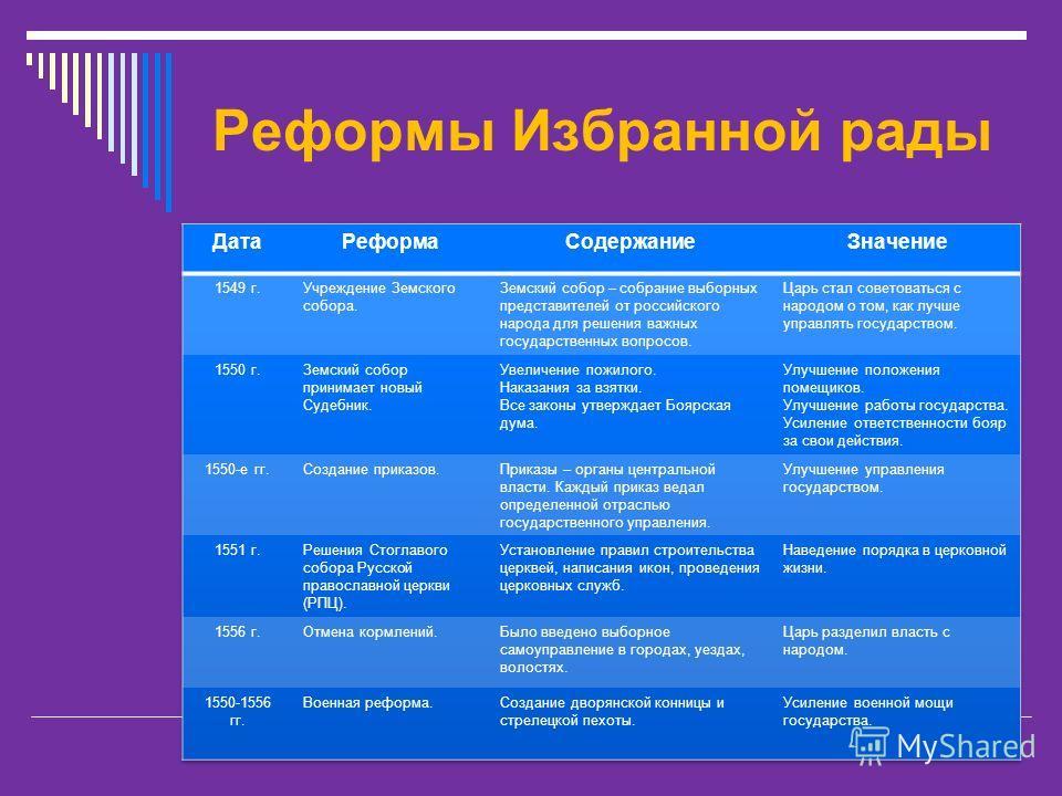 Реформы Избранной рады