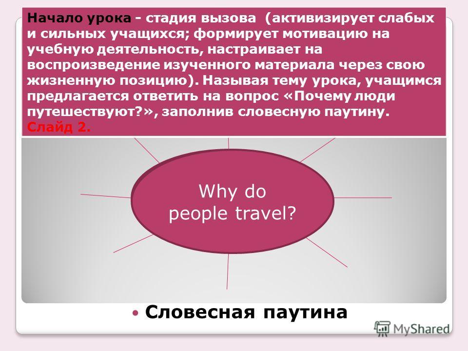 Словесная паутина Why do people travel? Начало урока - стадия вызова (активизирует слабых и сильных учащихся; формирует мотивацию на учебную деятельность, настраивает на воспроизведение изученного материала через свою жизненную позицию). Называя тему