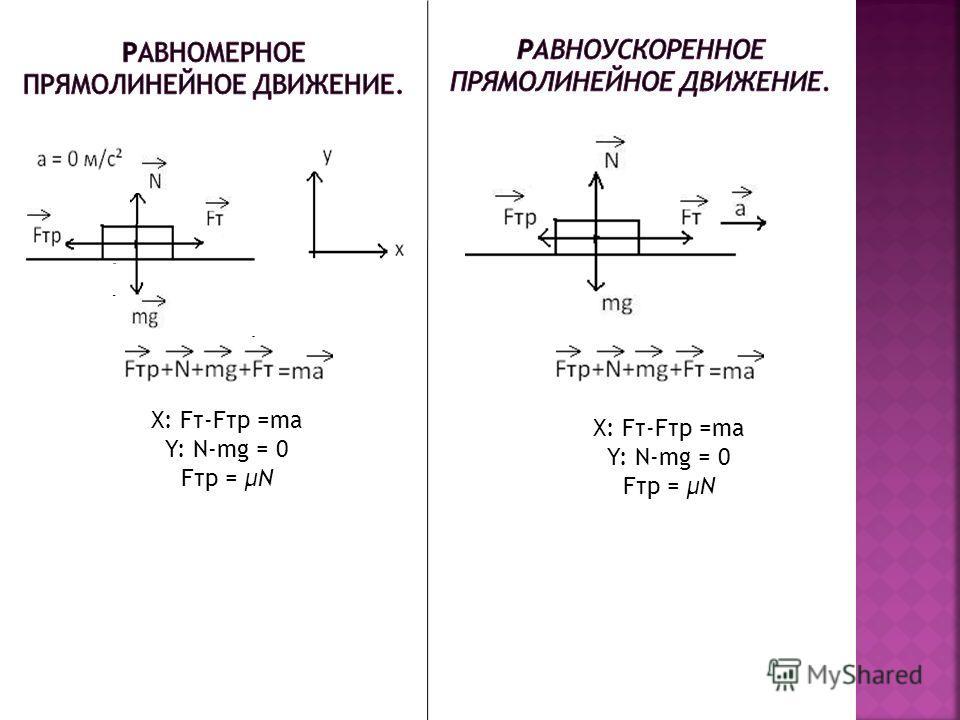 . X: Fт-Fтр =ma Y: N-mg = 0 Fтр = μN X: Fт-Fтр =ma Y: N-mg = 0 Fтр = μN
