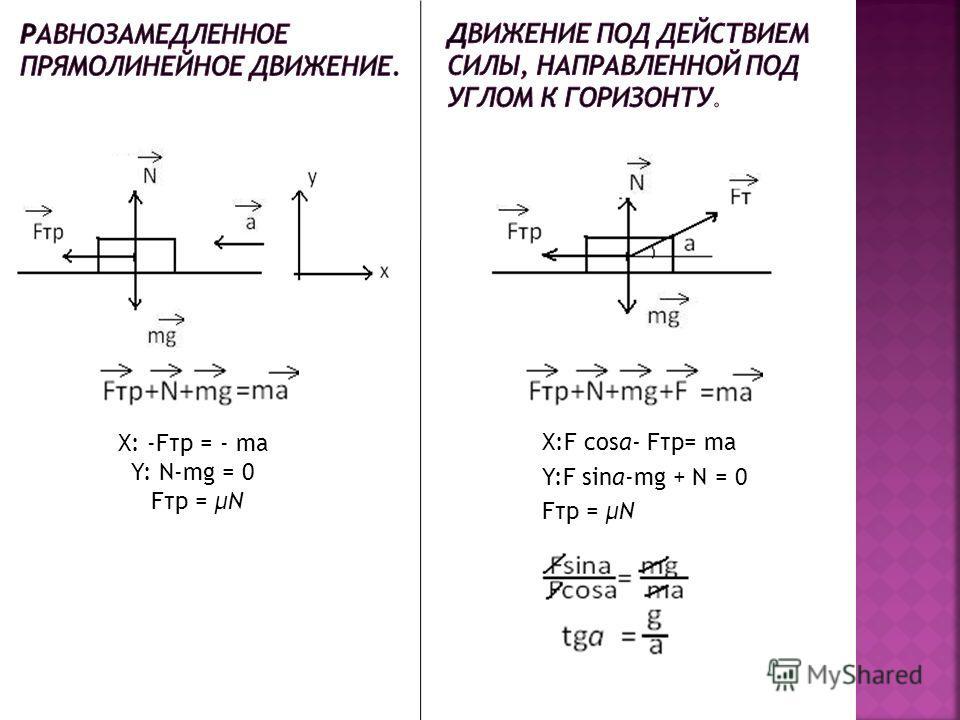 X: -Fтр = - ma Y: N-mg = 0 Fтр = μN X:F cosa- Fтр= ma Y:F sina-mg + N = 0 Fтр = μN