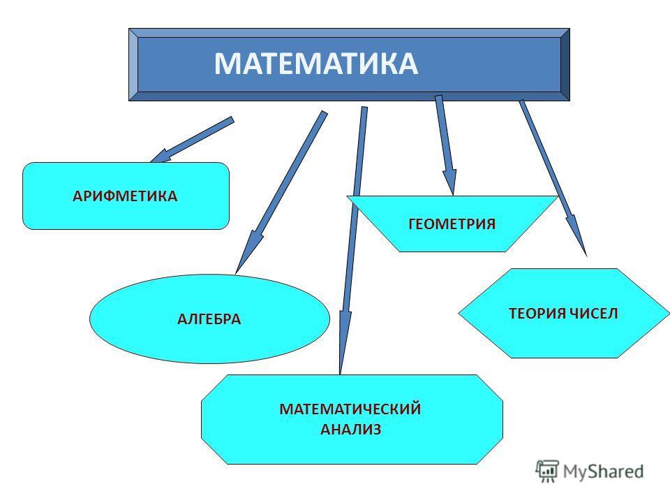 Есть о математике молва, Что она в порядок ум приводит. Потому хорошие слова Часто говорят о ней в народе. Ты нам, математика, даешь Для победы трудностей закалку. Учится с тобою молодежь Развивать и волю и смекалку. Математика – царица наук