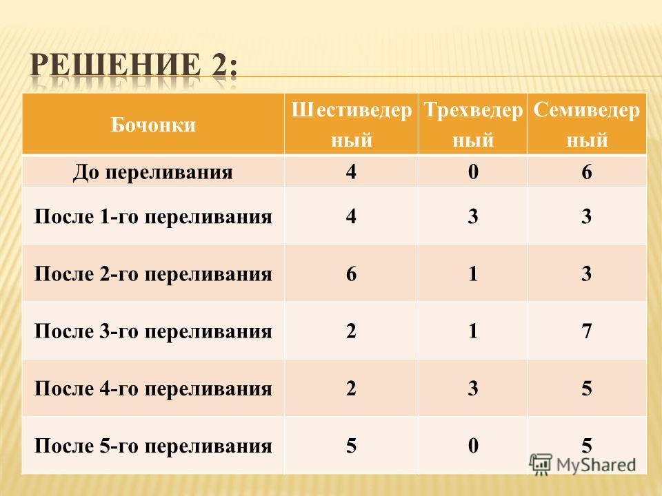 Бочонки Шестиведер ный Трехведер ный Семиведер ный До переливания406 После 1-го переливания433 После 2-го переливания613 После 3-го переливания217 После 4-го переливания235 После 5-го переливания505