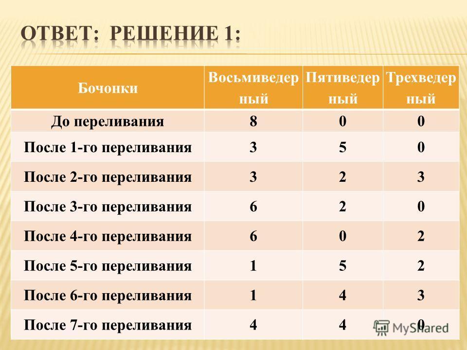 Бочонки Восьмиведер ный Пятиведер ный Трехведер ный До переливания800 После 1-го переливания350 После 2-го переливания323 После 3-го переливания620 После 4-го переливания602 После 5-го переливания152 После 6-го переливания143 После 7-го переливания44