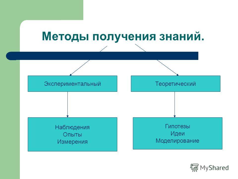 Методы получения знаний. ЭкспериментальныйТеоретический Наблюдения Опыты Измерения Гипотезы Идеи Моделирование
