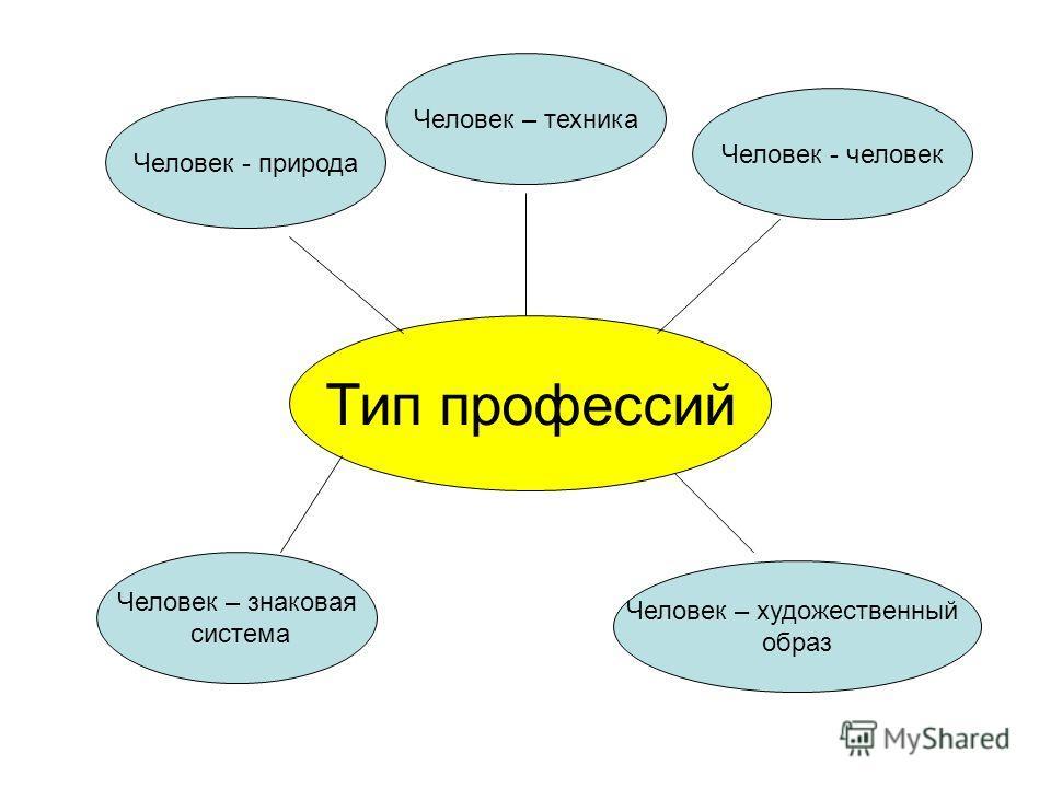 Тип профессий Человек - природа Человек – техника Человек - человек Человек – знаковая система Человек – художественный образ
